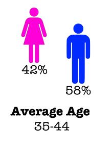 Demographic Followers